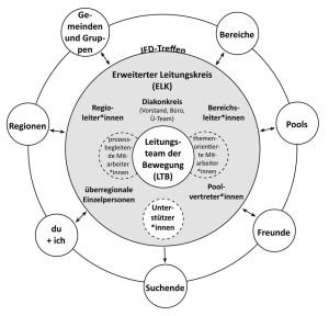 Organigramm_Bewegung